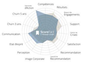 Radar ScoreFact