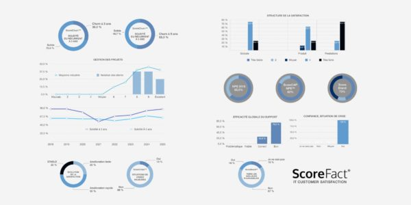 DashBoard ScoreFact - Best Customer Satisfaction Management tool 2019-2020